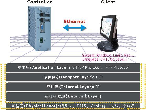 Server type open CNC controller