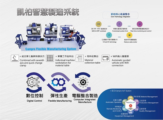 Campro Flexible Manufacturing System