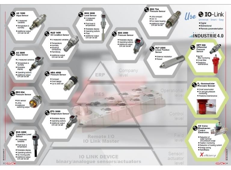 IO-Link 電子感測元件