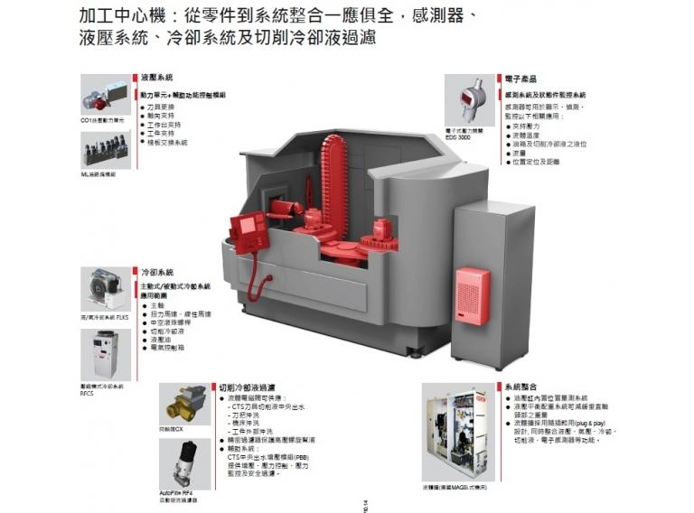 蓄壓器、液壓系統、CTS切削水過濾調壓系統、冷卻系統、電子感測器、系統整合